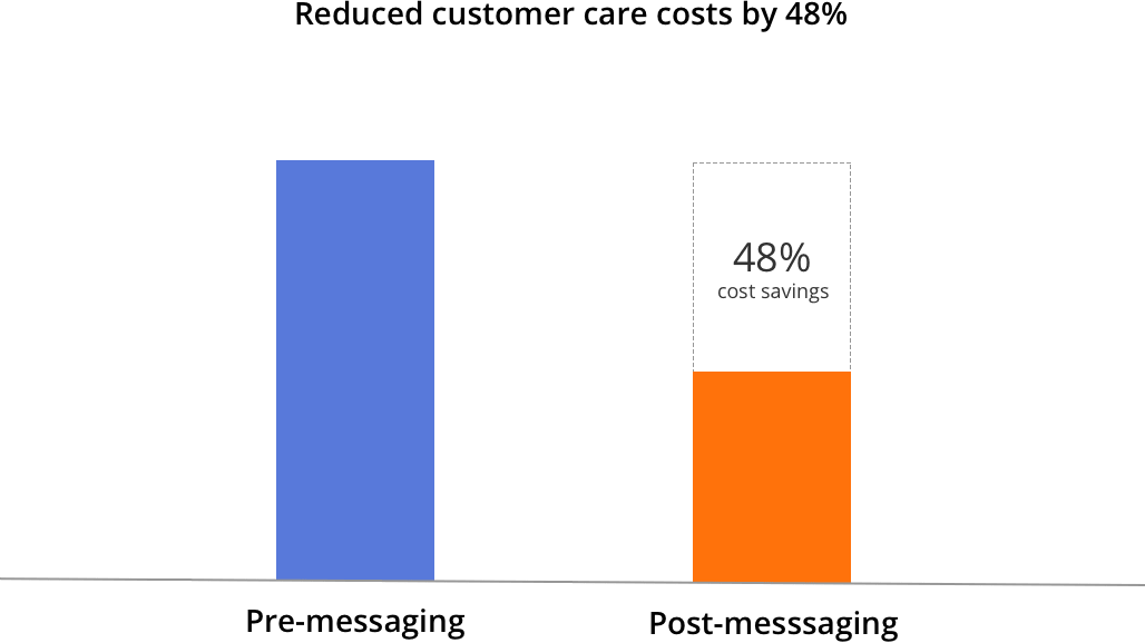Reduced customer care costs