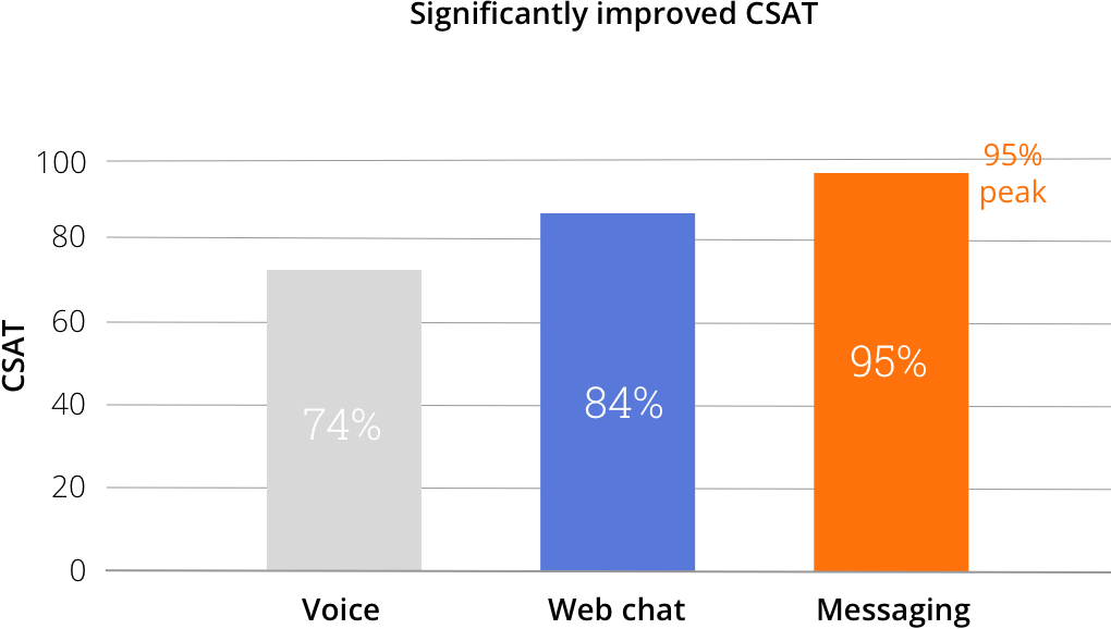Significantly imrpoved CSAT